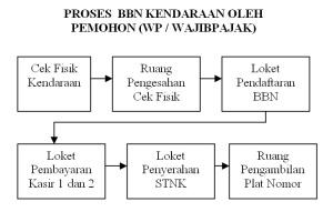 Samsat Soreang