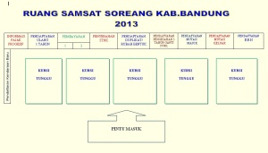 SAMSAT SOREANG 2013